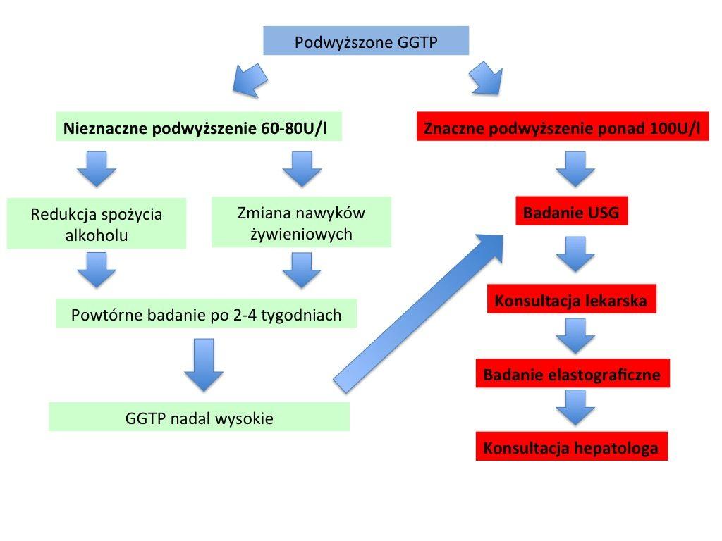 Podwyższone GGTP - nieznaczne przekroczenie normy 60-80U/l - zmiana trybu życia, powtórne badanie po 2 tygodniach, jeśli enzym nadal jest wysokie, konieczna konsultacja lekarska. W przypadku znacznego podwyższenia - konieczne badanie USG, konsultacja lekarska, badanie elastograficzne i w razie potrzeby konsultacja hepatologia.